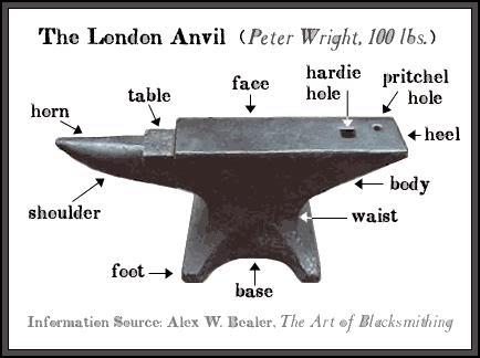 anvil-parts-txt-2
